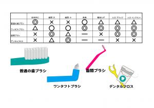 歯ブラシの種類
